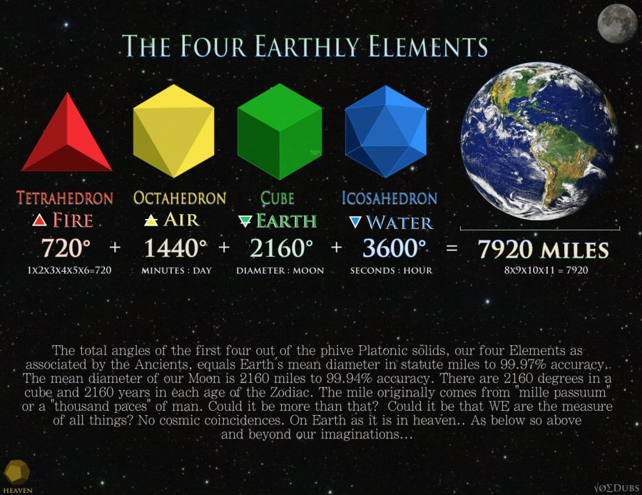 Four-Earthly-Elements-SEM1
